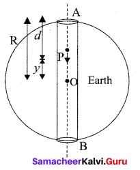 Samacheer Kalvi 11th Physics Solutions Chapter 10 Oscillations 91