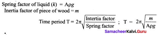 Samacheer Kalvi 11th Physics Solutions Chapter 10 Oscillations 99