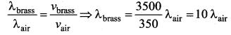 Samacheer Kalvi 11th Physics Solutions Chapter 11 Waves 1701