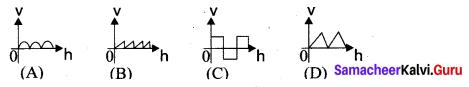 Samacheer Kalvi 11th Physics Solutions Chapter 11 Waves 2