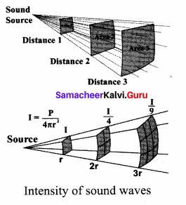 Samacheer Kalvi 11th Physics Solutions Chapter 11 Waves 74