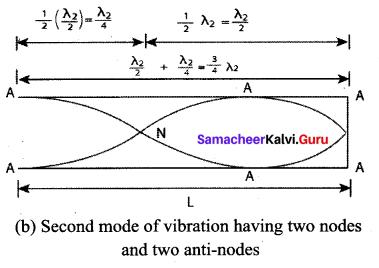 Samacheer Kalvi 11th Physics Solutions Chapter 11 Waves 771