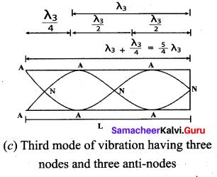 Samacheer Kalvi 11th Physics Solutions Chapter 11 Waves 78
