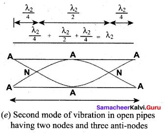 Samacheer Kalvi 11th Physics Solutions Chapter 11 Waves 84