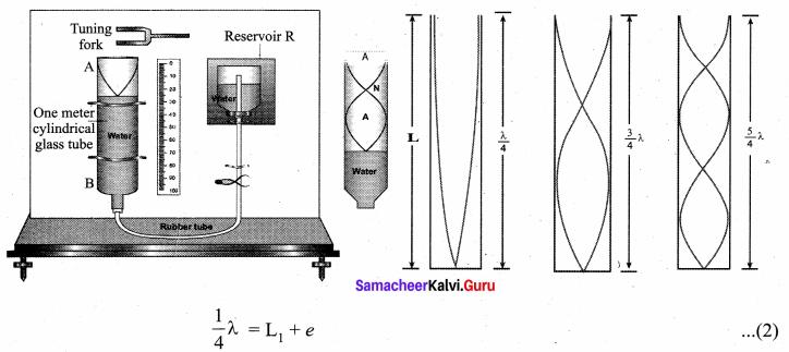 Samacheer Kalvi 11th Physics Solutions Chapter 11 Waves 881
