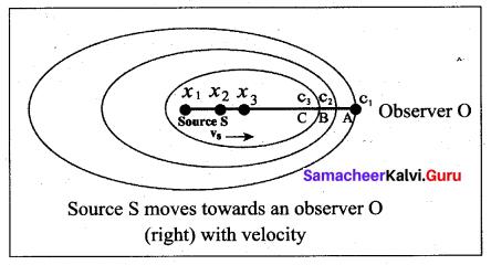 Samacheer Kalvi 11th Physics Solutions Chapter 11 Waves 94