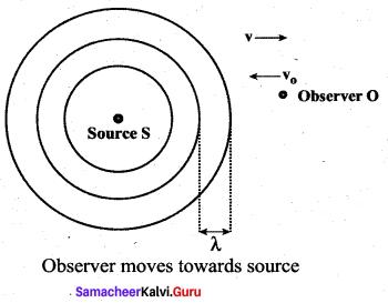 Samacheer Kalvi 11th Physics Solutions Chapter 11 Waves 9641