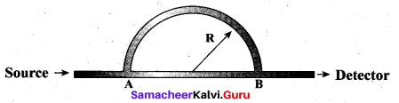 Samacheer Kalvi 11th Physics Solutions Chapter 11 Waves 977