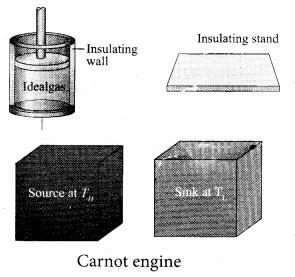 Samacheer Kalvi 11th Physics Solutions Chapter 8 Heat and Thermodynamics 201