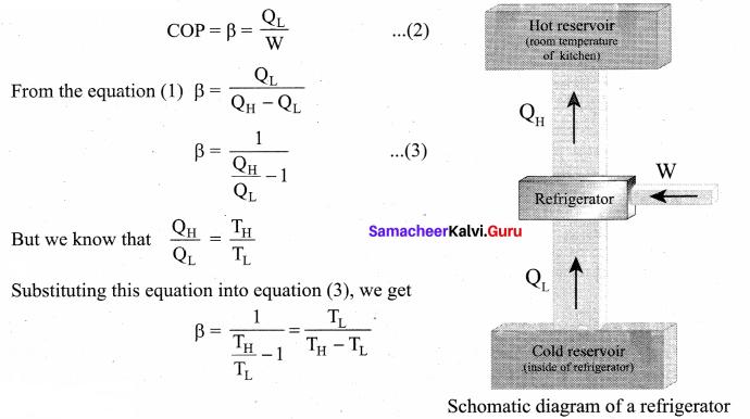 Samacheer Kalvi 11th Physics Solutions Chapter 8 Heat and Thermodynamics 220