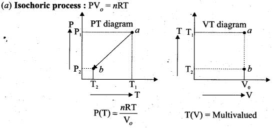 Samacheer Kalvi 11th Physics Solutions Chapter 8 Heat and Thermodynamics 227