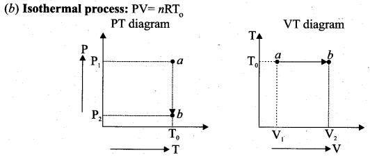 Samacheer Kalvi 11th Physics Solutions Chapter 8 Heat and Thermodynamics 228
