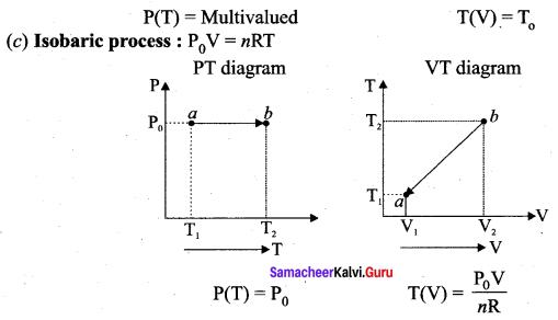 Samacheer Kalvi 11th Physics Solutions Chapter 8 Heat and Thermodynamics 2289