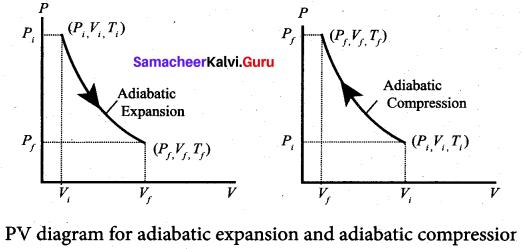 Samacheer Kalvi 11th Physics Solutions Chapter 8 Heat and Thermodynamics 33