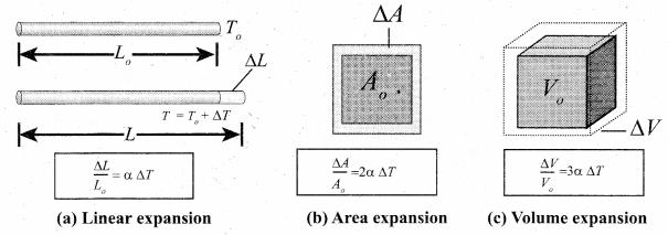 Samacheer Kalvi 11th Physics Solutions Chapter 8 Heat and Thermodynamics 38