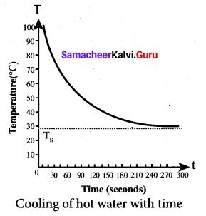 Samacheer Kalvi 11th Physics Solutions Chapter 8 Heat and Thermodynamics 3912