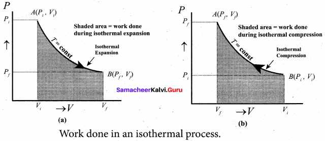 Samacheer Kalvi 11th Physics Solutions Chapter 8 Heat and Thermodynamics 62