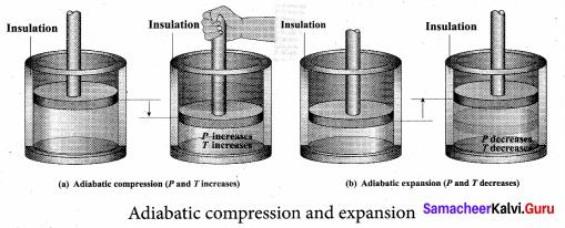 Samacheer Kalvi 11th Physics Solutions Chapter 8 Heat and Thermodynamics 63
