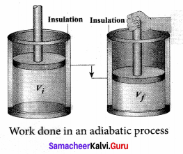 Samacheer Kalvi 11th Physics Solutions Chapter 8 Heat and Thermodynamics 71