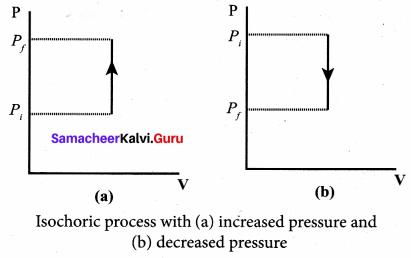 Samacheer Kalvi 11th Physics Solutions Chapter 8 Heat and Thermodynamics 84
