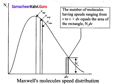 Samacheer Kalvi 11th Physics Solutions Chapter 9 Kinetic Theory of Gases 412