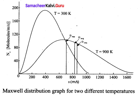 Samacheer Kalvi 11th Physics Solutions Chapter 9 Kinetic Theory of Gases 420