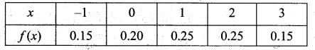 Samacheer Kalvi 12th Maths Solutions Chapter 11 Probability Distributions Ex 11.2 12