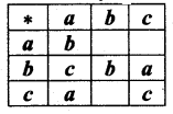 Samacheer Kalvi 12th Maths Solutions Chapter 12 Discrete Mathematics Ex 12.1 9