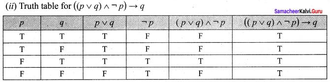 Samacheer Kalvi 12th Maths Solutions Chapter 12 Discrete Mathematics Ex 12.2 10