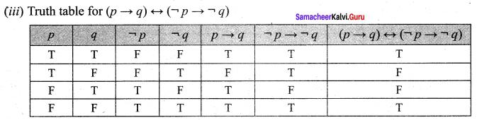 Samacheer Kalvi 12th Maths Solutions Chapter 12 Discrete Mathematics Ex 12.2 11