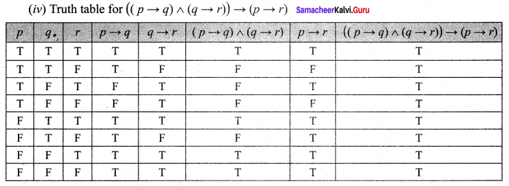 Samacheer Kalvi 12th Maths Solutions Chapter 12 Discrete Mathematics Ex 12.2 12