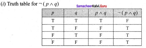 Samacheer Kalvi 12th Maths Solutions Chapter 12 Discrete Mathematics Ex 12.2 14
