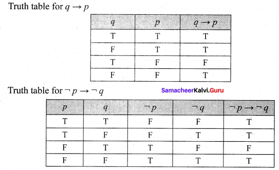 Samacheer Kalvi 12th Maths Solutions Chapter 12 Discrete Mathematics Ex 12.2 18