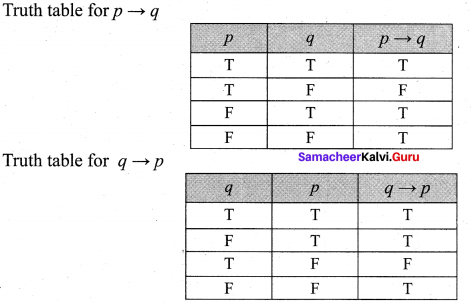 Samacheer Kalvi 12th Maths Solutions Chapter 12 Discrete Mathematics Ex 12.2 19
