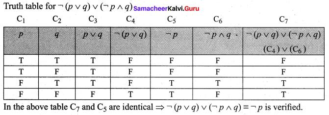 Samacheer Kalvi 12th Maths Solutions Chapter 12 Discrete Mathematics Ex 12.2 24