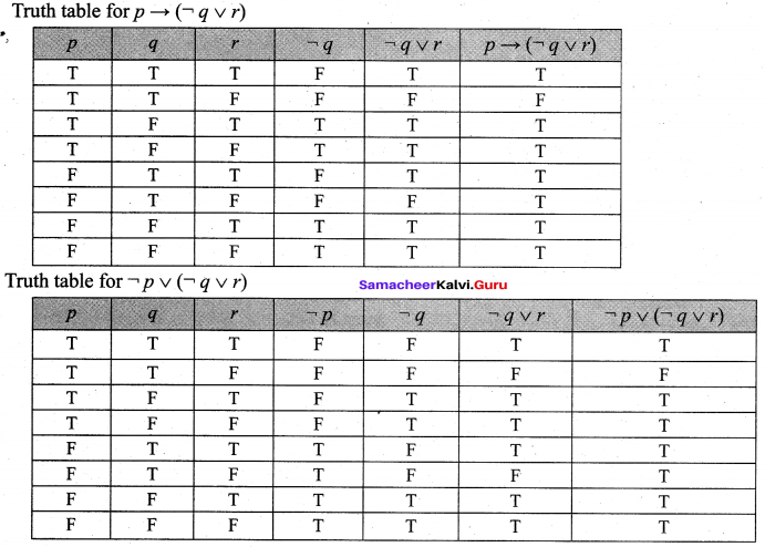 Samacheer Kalvi 12th Maths Solutions Chapter 12 Discrete Mathematics Ex 12.2 28