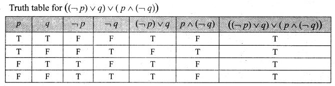 Samacheer Kalvi 12th Maths Solutions Chapter 12 Discrete Mathematics Ex 12.2 370