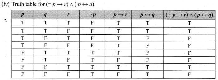 Samacheer Kalvi 12th Maths Solutions Chapter 12 Discrete Mathematics Ex 12.2 6