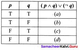 Samacheer Kalvi 12th Maths Solutions Chapter 12 Discrete Mathematics Ex 12.3 12