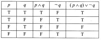 Samacheer Kalvi 12th Maths Solutions Chapter 12 Discrete Mathematics Ex 12.3 14