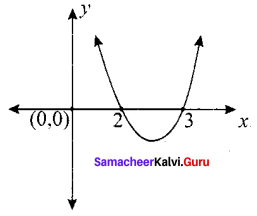 Samacheer Kalvi 12th Maths Solutions Chapter 3 Theory of Equations Ex 3.6 Q2