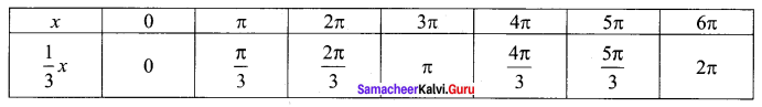 Samacheer Kalvi 12th Maths Solutions Chapter 4 Inverse Trigonometric Functions Ex 4.1 Q3