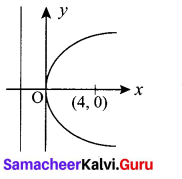 12th Maths Exercise 5.2 Samacheer Kalvi Chapter 5 Two Dimensional Analytical Geometry