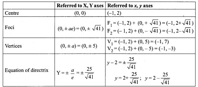 Ch 5 Class 12 Maths Samacheer Kalvi Two Dimensional Analytical Geometry - Ii Ex 5.2