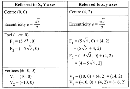 Samacheer Kalvi 12th Maths Solutions Chapter 5 Two Dimensional Analytical Geometry - II Ex 5.2 43