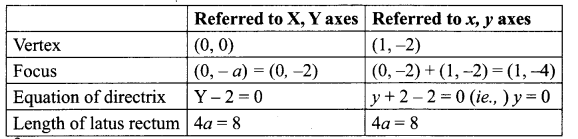 12th Maths 5.2 Solutions Chapter 5 Two Dimensional Analytical Geometry Samacheer Kalvi
