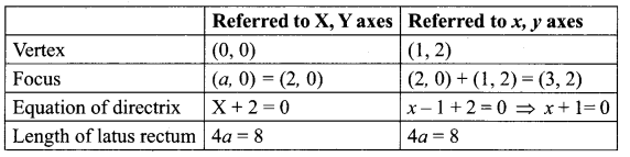 12th Maths Chapter 5 Exercise 5.2 Two Dimensional Analytical Geometry Samacheer Kalvi