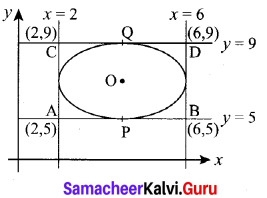 Samacheer Kalvi 12th Maths Solutions Chapter 5 Two Dimensional Analytical Geometry - II Ex 5.6 5