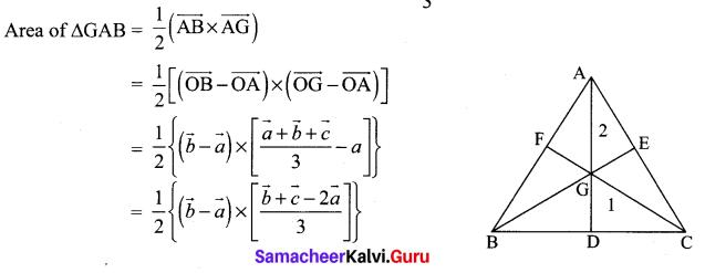 Std 12 Maths Solutions Samacheer Kalvi Chapter 6 Applications Of Vector Algebra Ex 6.1