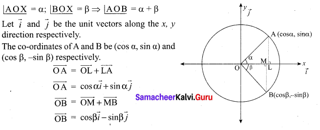 Samacheer Kalvi Guru 12 Maths Solutions Chapter 6 Applications Of Vector Algebra Ex 6.1